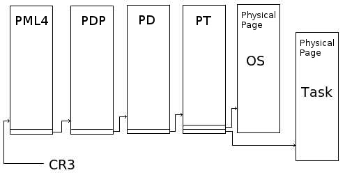This diagram pictures the Page Table Structure